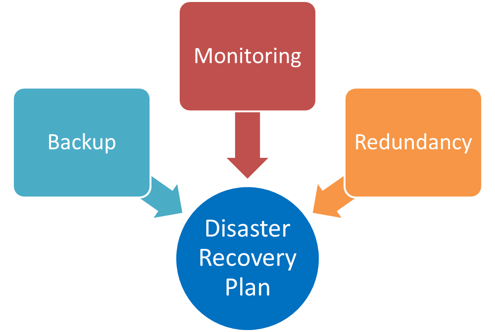 Disaster-recovery-plan