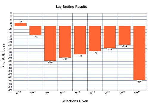 Lay Bet Kings Results