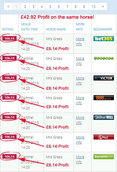 More Proof of Sniper Profits