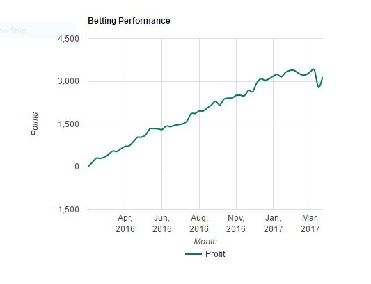 Great Bets March Results
