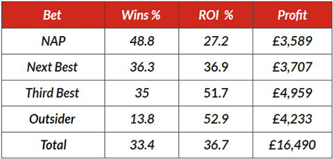 racingwins results