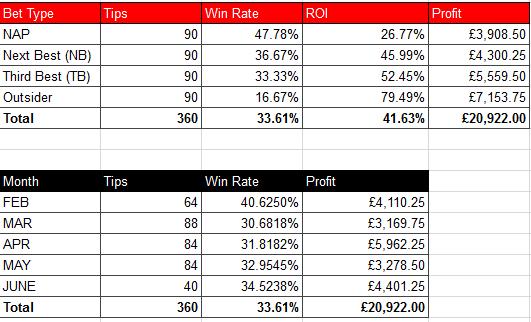 racingwins spreadsheet